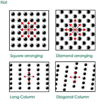 how to arrange ball transfer unit