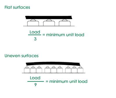 loading of ball transfer unit